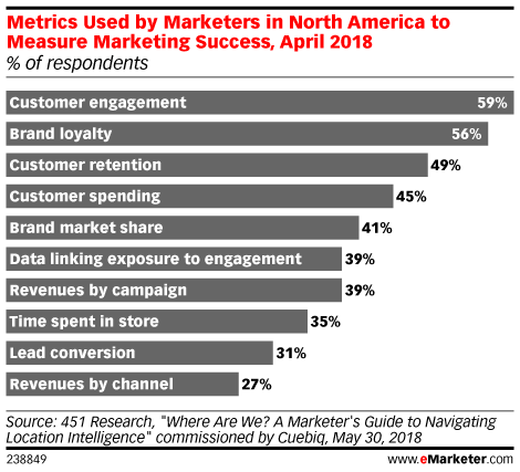 Chart: Marketing Success Metrics