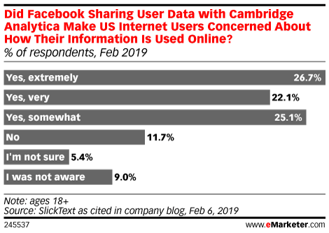 Chart: Cambridge Analytica's Effect On Online Privacy Concerns