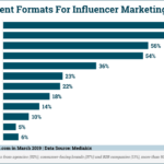Chart: Most Effective Content Marketing Formats For Influencers