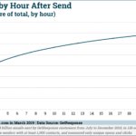 Chart: Email Opens By Hour