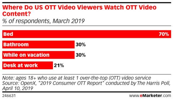 Chart: OTT Video Viewing Locations