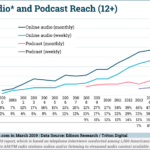 Chart: US Online Audio Podcast Reach, 2000-2019