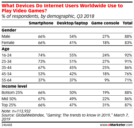 Table: Video Game Platforms by Demographics