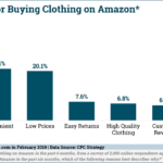 Chart: Why People Buy Clothes From Amazon