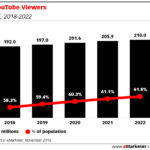 Chart: YouTube Viewers, 2018-2022