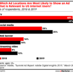 Chart: Ad Relevance By Channel