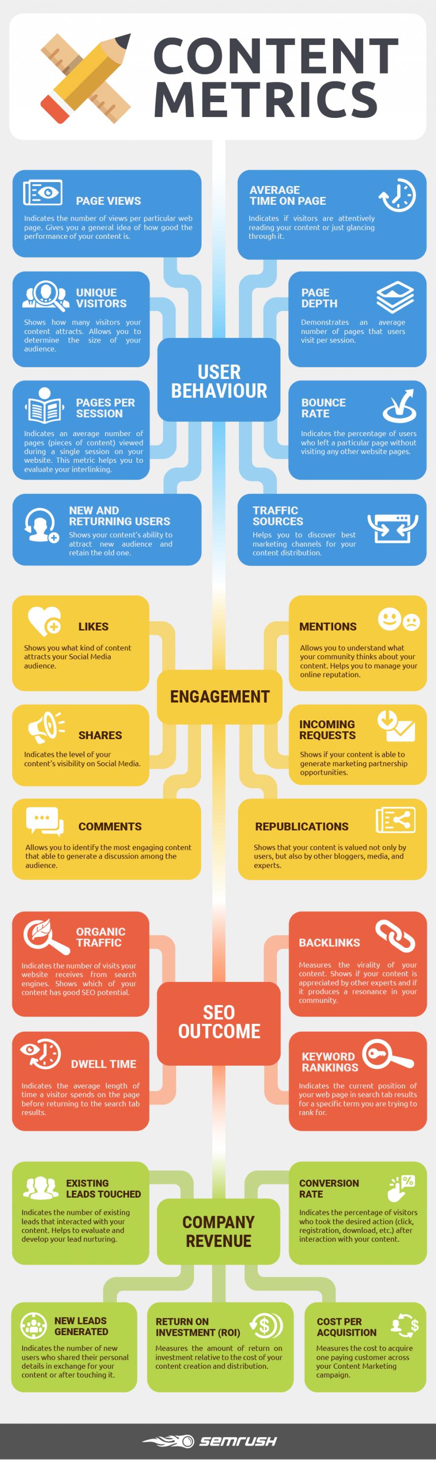 Infographic: Content Marketing Metrics