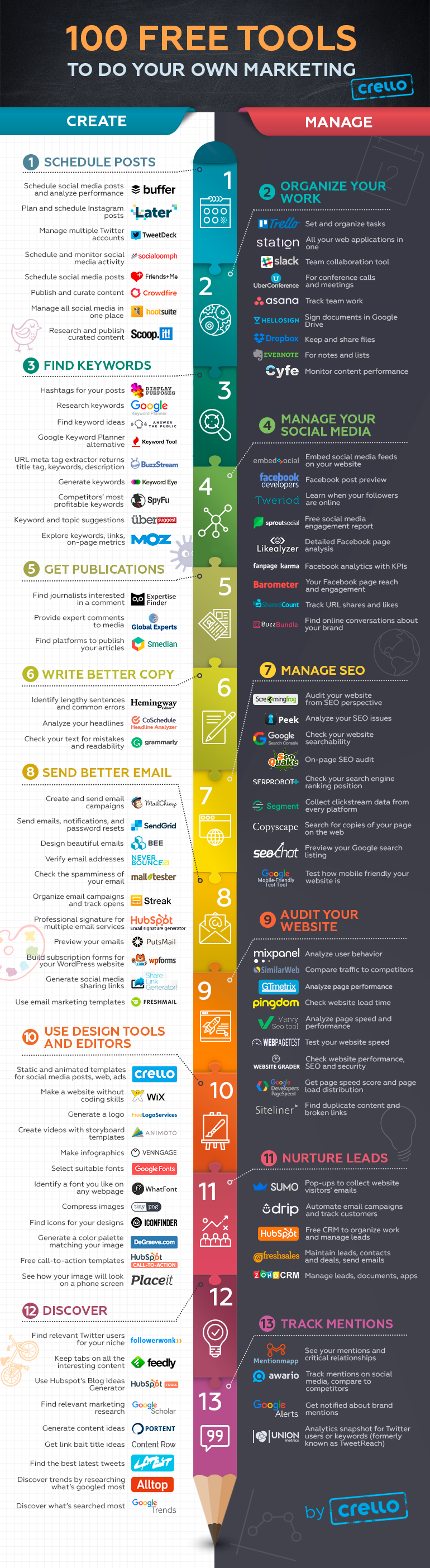 Infographic: Free Marketing Tools