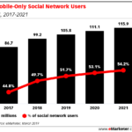 Chart: Mobile-Only Social Network Users