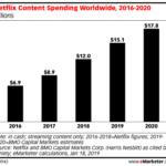 Chart: Netflix Content Spending