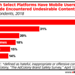 Chart: Channels Where Mobile Users Encounter Offensive Content