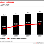 Chart: Podcast Listeners, 2017-2020