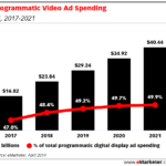 Chart: Programmatic Video Ad Spending, 2017-2021