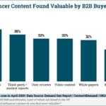 Chart: Top B2B Influencer Content Types
