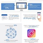 Infographic: Digital Marketing For Business