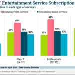 Chart: US Entertainment Subscriptions By Generation