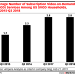 Chart: Average Household Streaming Video Subscriptions