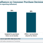 Chart: Social Media Influence On Purchase Decisions
