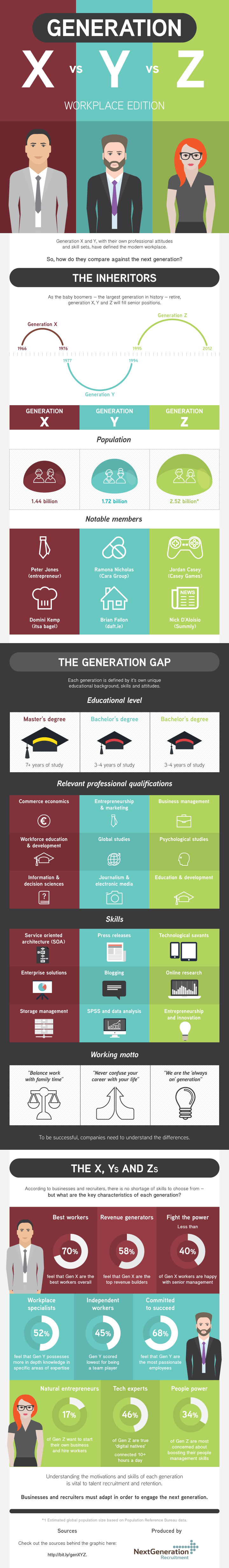 Infographic: Generations X, Y & Z In The Workplace