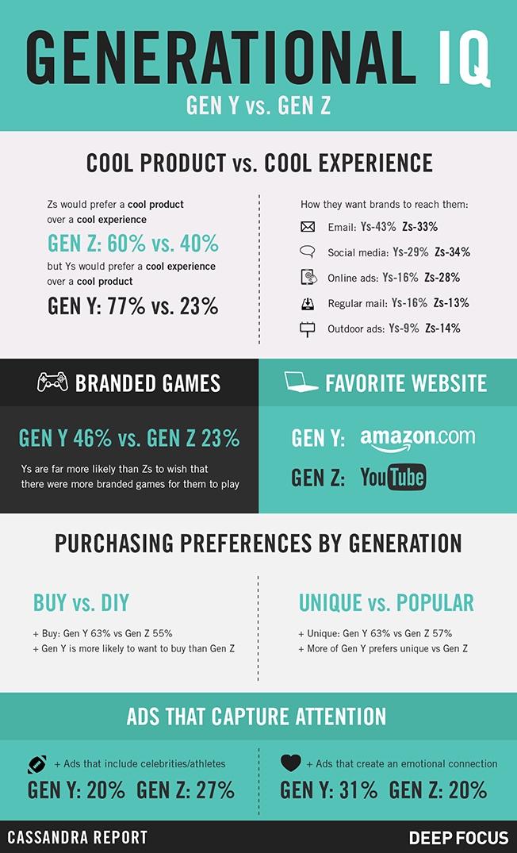 Infographic: Brand Preferences Of Millennials vs Gen V