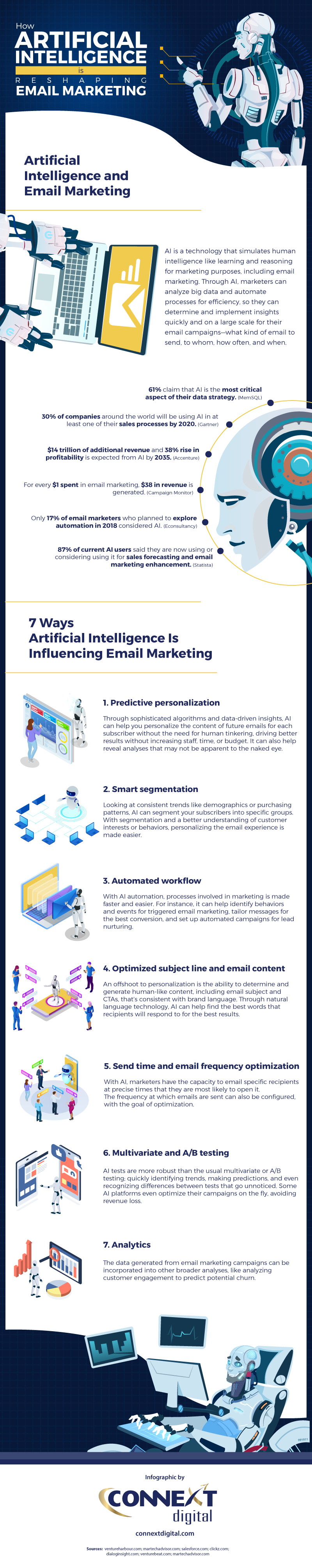 Infographic: Artificial Intelligence's Effect On Email Marketing