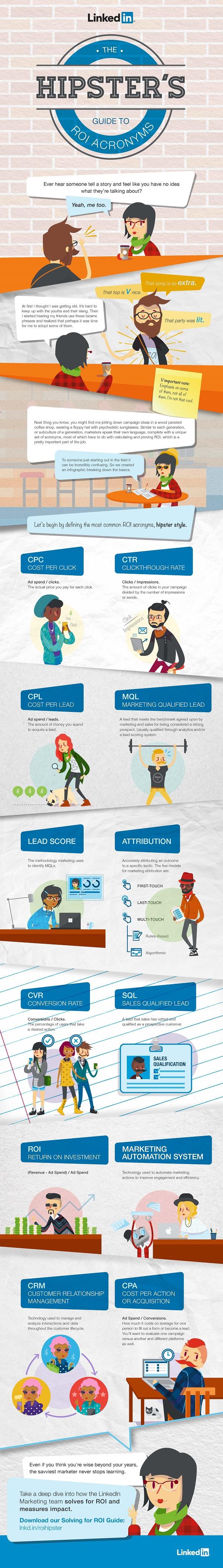 Infographic: Marketing Acronyms