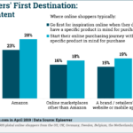 Chart: Online Shoppers' First Destination