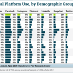 Table: Social Media Demographics By Channel