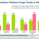 Chart: Social Media Marketers' Platform Use
