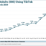 Chart: US TikTok Growth