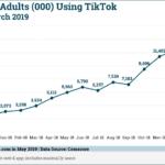 Chart: US TikTok Growth