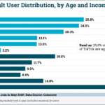 Chart: TikTok US Users By Age & Income