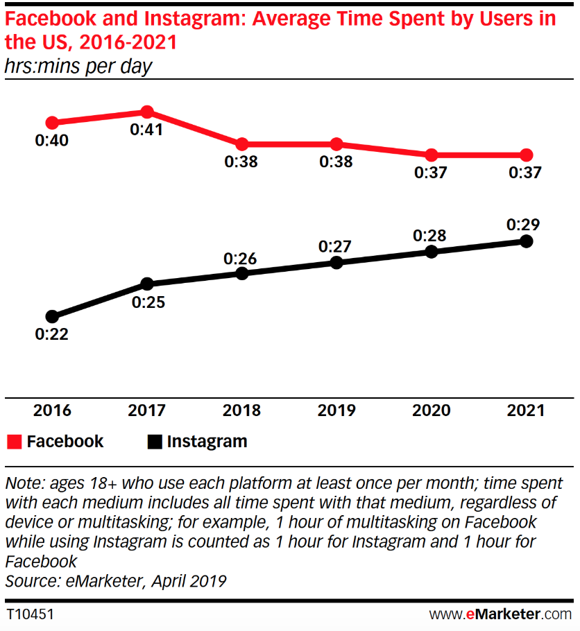 Chart: Time Spent On Facebook vs Instagram