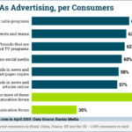 Chart: What People Consider Advertising