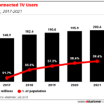 Chart: Connected TV Users, 2017-2021