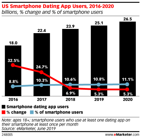 Chart: US Dating App Users