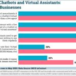 Chart: Perceptions Of Chatbots & Virtual Assistants