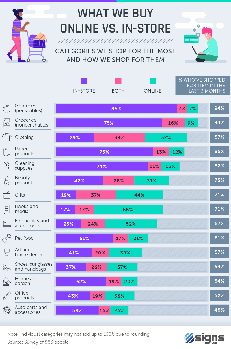 Infographic: Shopping Online vs In-Store
