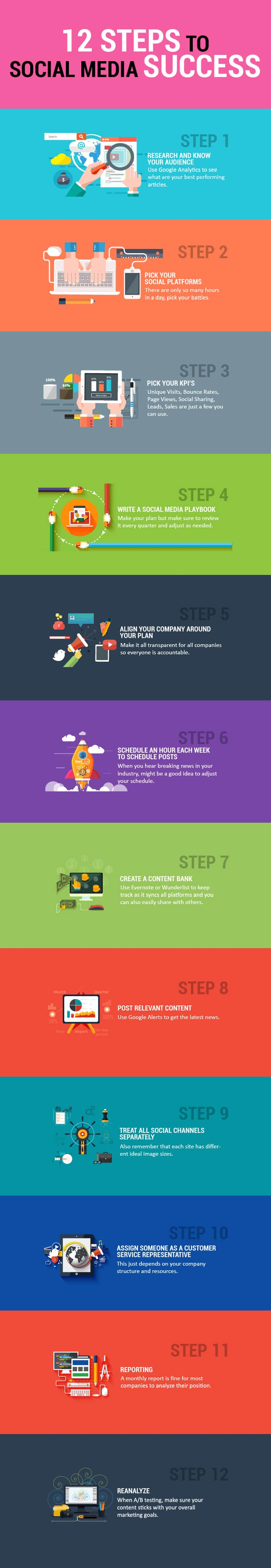 Infographic: Social Media Marketing Success