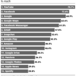 Chart: Top Mobile Apps