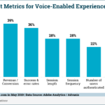 Chart: Voice-Enabled Experience KPIs