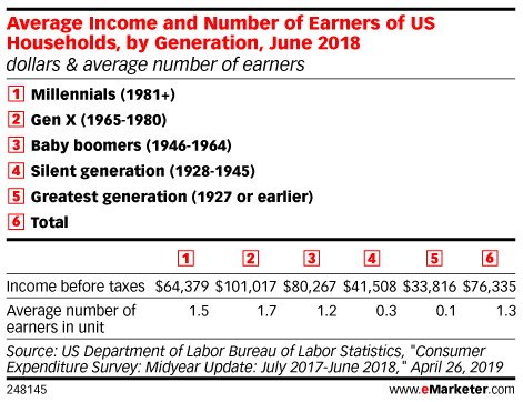 Table: Average Household Income By Generation