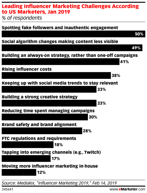 Chart: Influencer Marketing Challenges