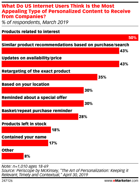 Chart: Most Valuable Personalized Content