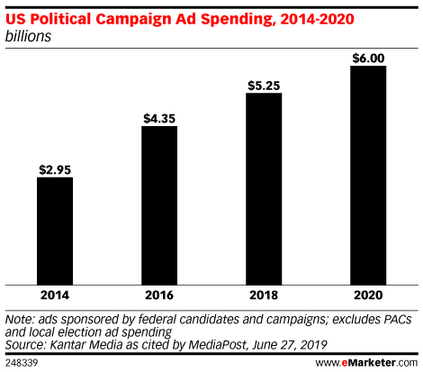 Chart: Political Ad Spending, 2014-2020