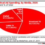 Chart: Political Ad Spending By Media