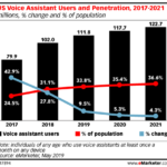 Chart: Voice Assistant User Penetration