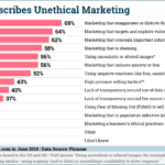 Chart: Defining Unethical Marketing