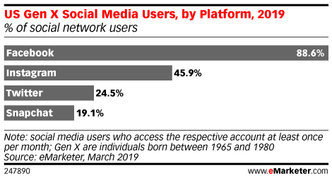 Chart: Gen X Social Media Use By Platform