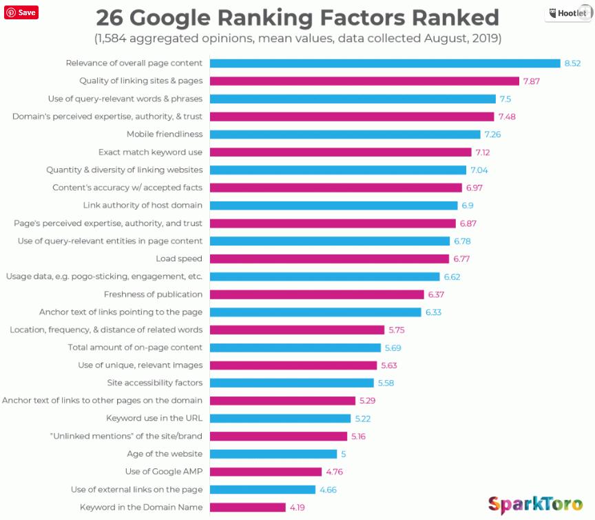 Chart: Top Google Ranking Factors
